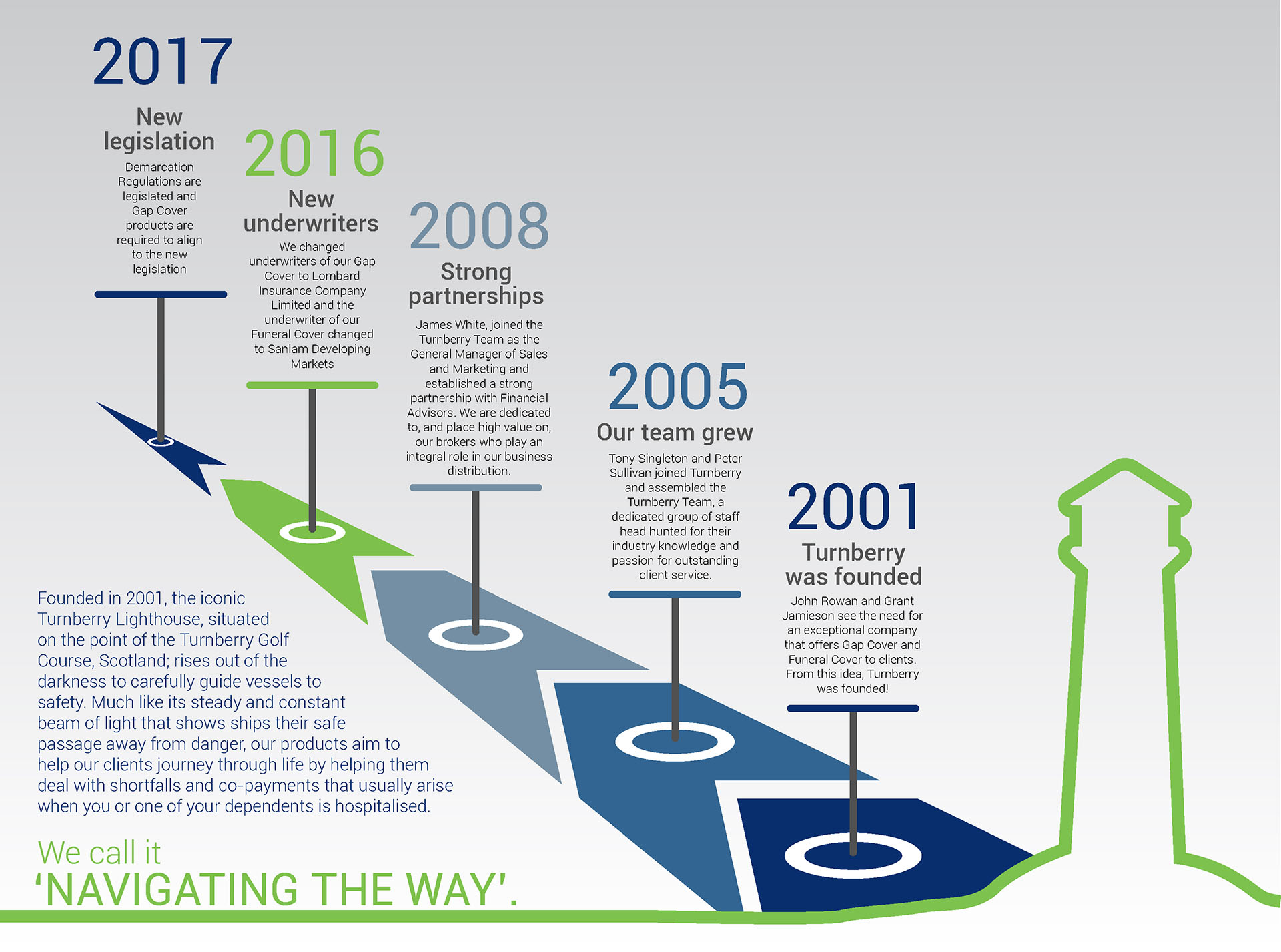 About Us Timeline